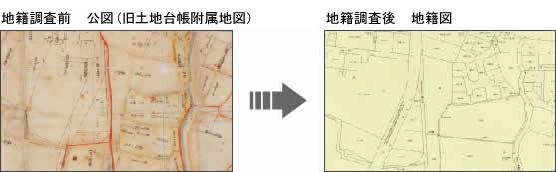 地籍調査前後の図の違い